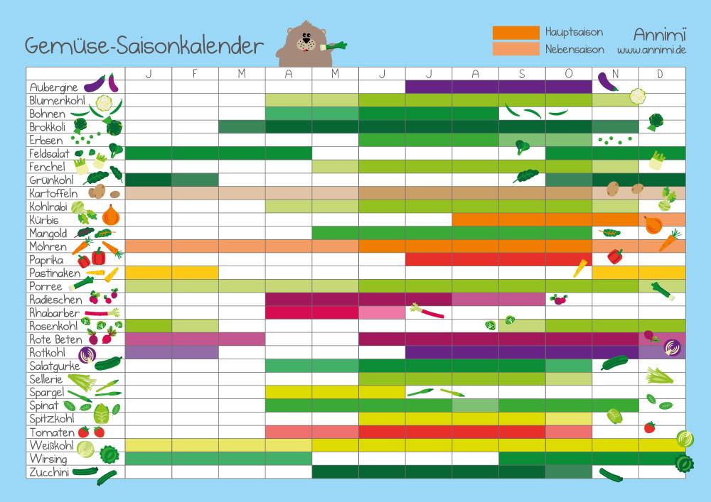 Saisonkalender Gemuese von Annimi
